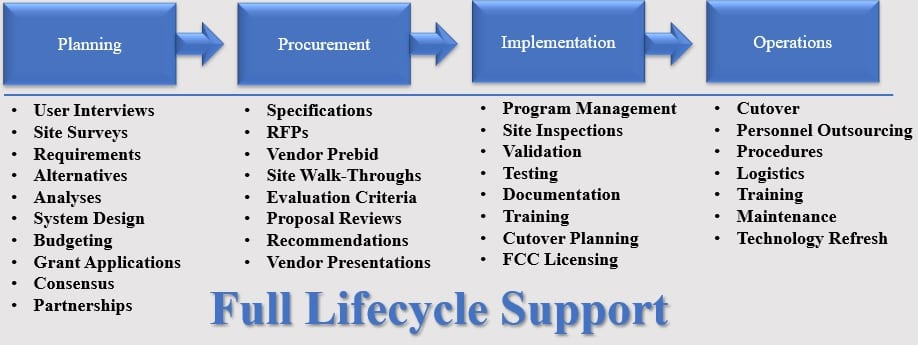 Lifecycle Support Graphic